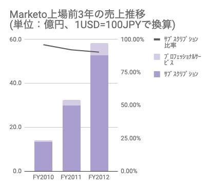 saaslife_Marketo上場前3年の売上推移(単位:億円、1USD=100JPYで換算)