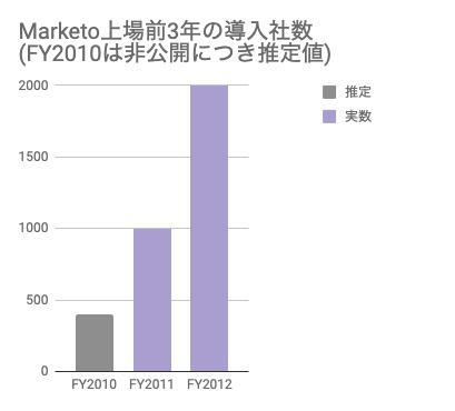 saaslife_Marketo上場前3年の導入社数(FY2010は非公開につき推定値)
