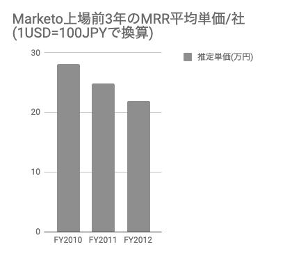 saaslife_Marketo上場前3年のMRR平均単価/社(1USD=100JPYで換算)