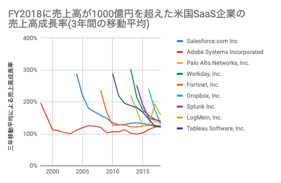 saaslife_MarketoFY2018に売上が1000億円を超えたSaaS企業9社の売上推移(Salesforce、Adobe、Palo Alto Networks、Workday、Fortinet、Dropbox、Splunk、LogMein、Tableau)_売上高成長率