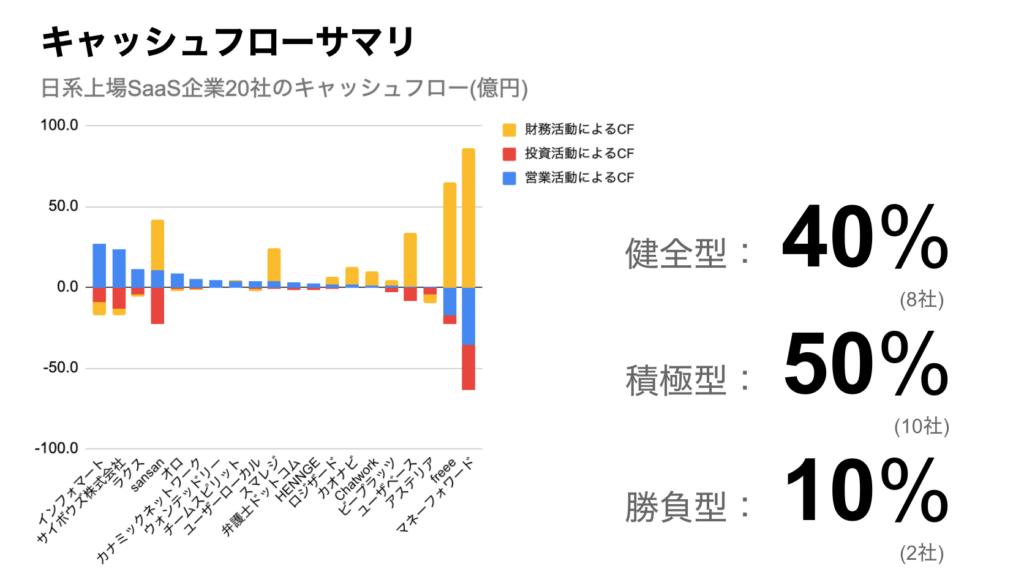 saaslife_日本の上場SaaS企業20社のキャッシュフローサマリ