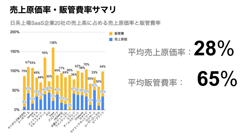 saaslife_日本の上場SaaS企業20社の売上高に占める売上原価率、販管費率サマリ