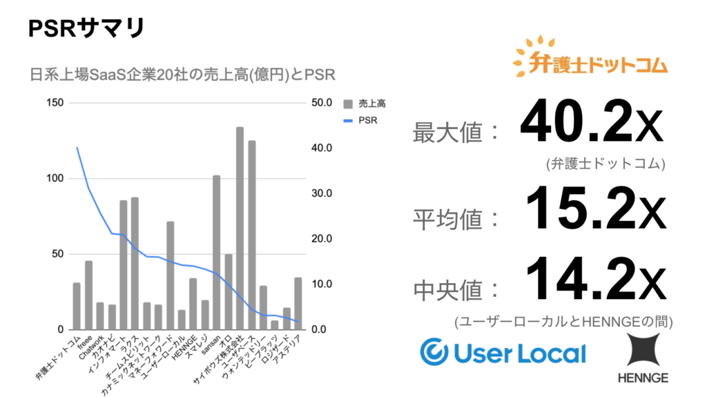 saaslife_日本の上場SaaS企業20社のPSRサマリ