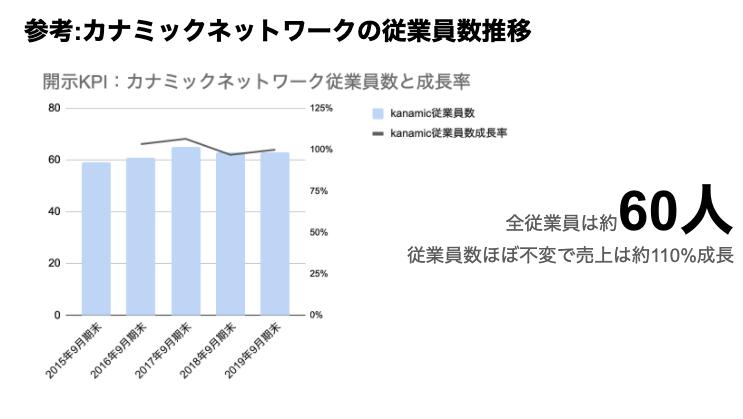 Saaslife_参考:カナミックネットワークの従業員数推移