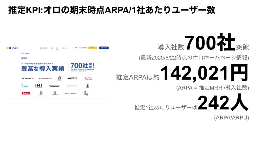 saaslife_推定KPI:オロの期末時点ARPA/1社あたりユーザー数