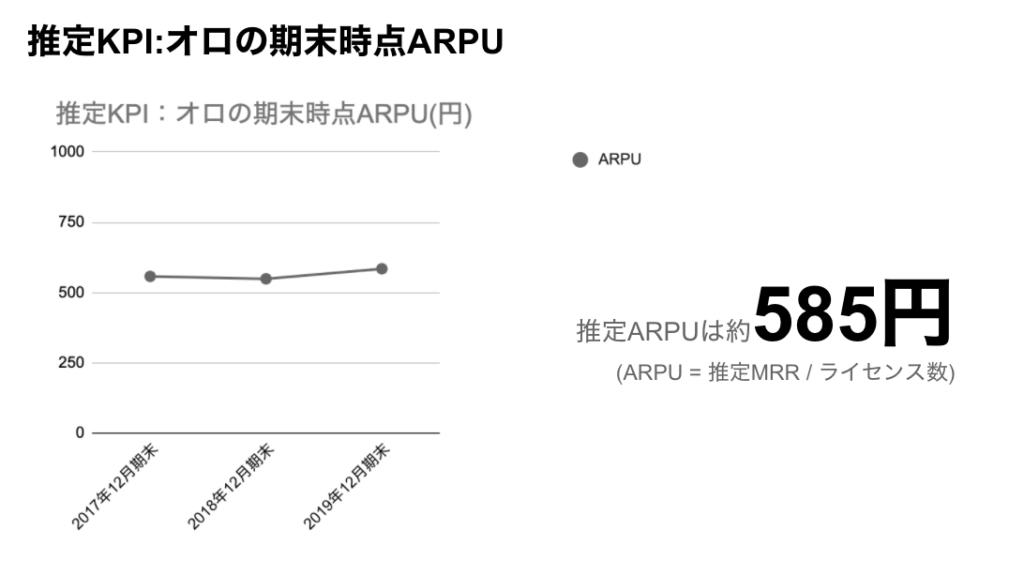 saaslife_推定KPI:オロの期末時点ARPU