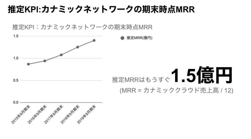 saaslife_推定KPI:カナミックネットワークの期末時点MRR