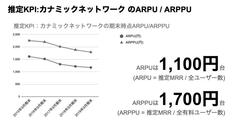 saaslife_推定KPI:カナミックネットワーク のARPU / ARPUPU