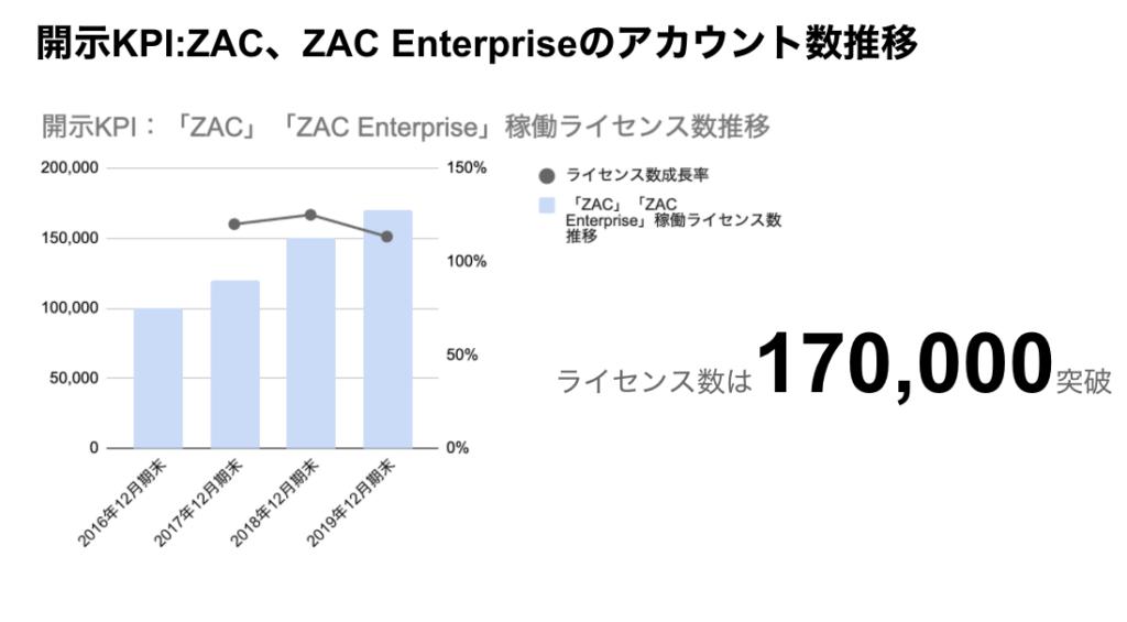 saaslife_開示KPI:オロのZAC、ZAC Enterpriseのアカウント数推移