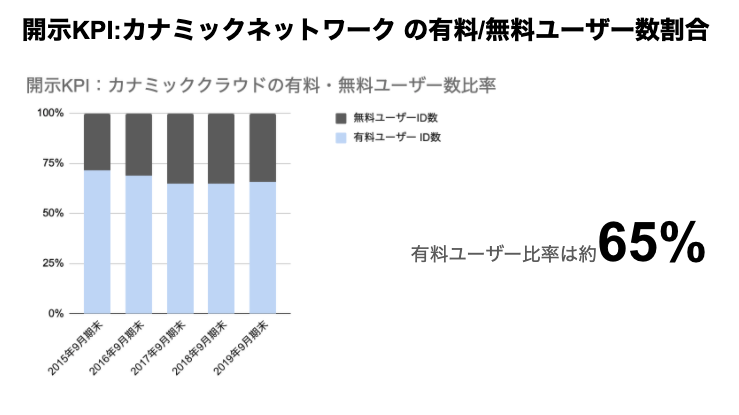 saaslife_開示KPI:カナミックネットワーク の有料/無料ユーザー数割合