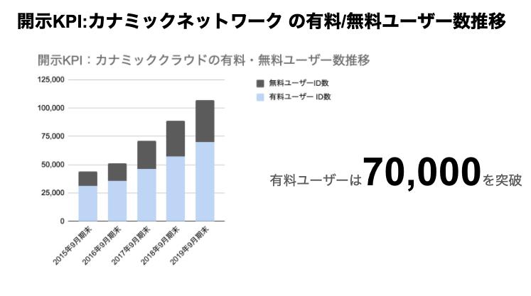 saaslife_開示KPI:カナミックネットワーク の有料/無料ユーザー数推移