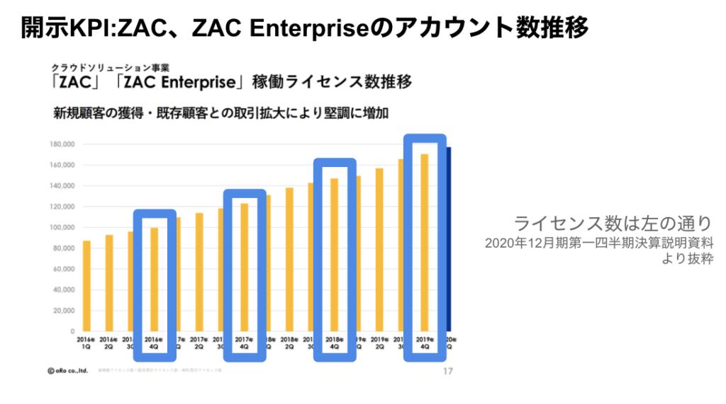 saaslife_開示KPI:ZAC、ZAC Enterpriseのアカウント数推移(四半期決算説明資料より抜粋)