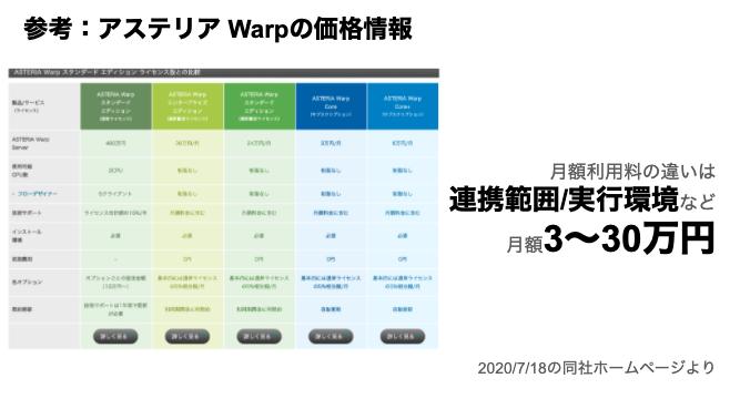 saaslife_アステリア Warpの製品情報