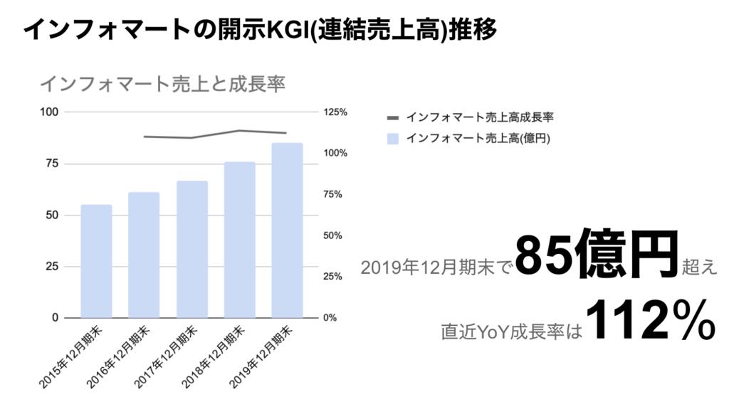 saaslife_インフォマートの開示KGI(連結売上高)推移