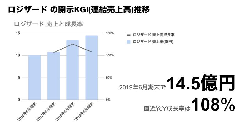 saaslife_ロジザードの開示KGI(連結売上高)推移