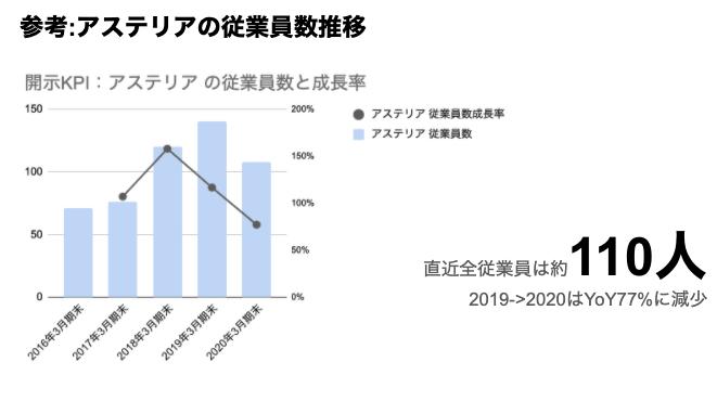 saaslife_参考:アステリア の従業員数推移