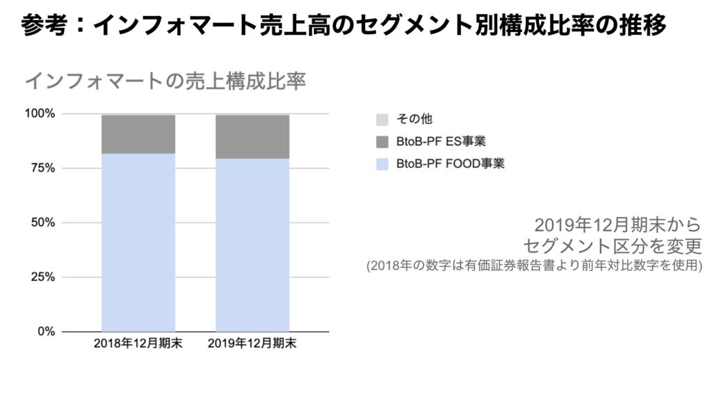 saaslife_参考:インフォマート売上高のセグメント別構成比率の推移