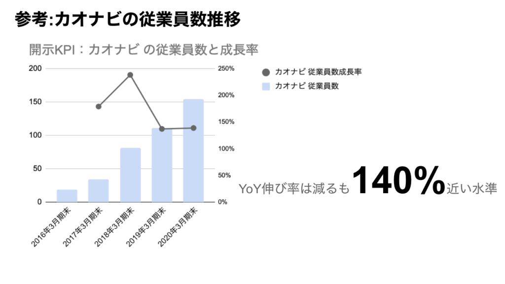 saaslife_参考:カオナビの従業員数推移