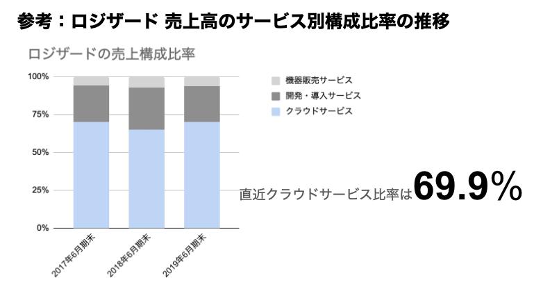 saaslife_参考:ロジザード売上高のセグメント別構成比率の推移