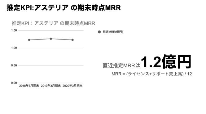 saaslife_推定KPI:アステリア の期末時点MRR