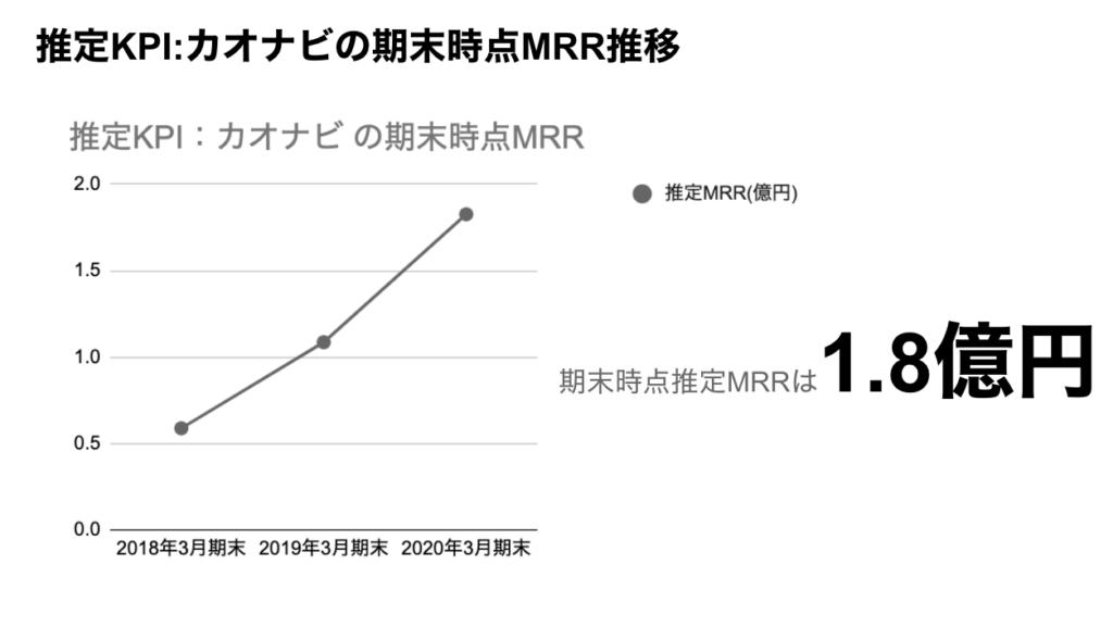 saaslife_推定KPI:カオナビの期末時点MRR推移