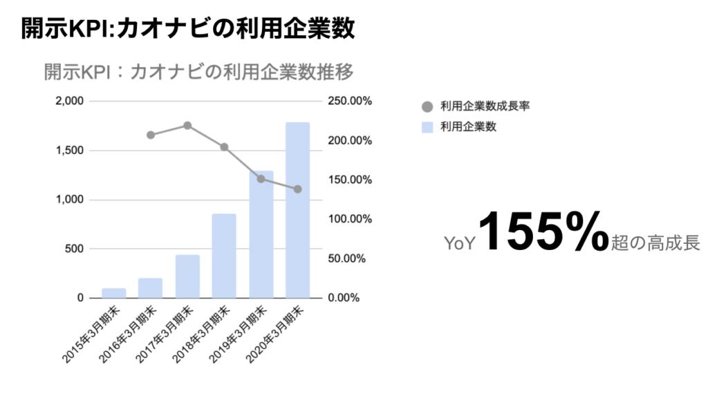 saaslife_開示KPI:カオナビの利用企業数
