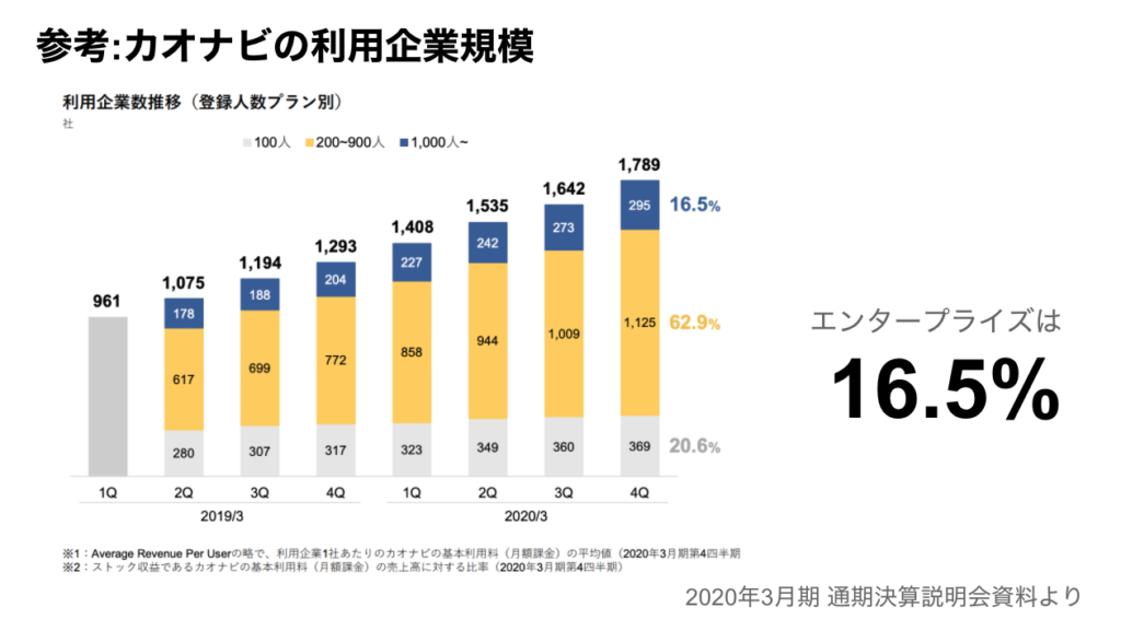 saaslife_開示KPI:カオナビの利用企業規模