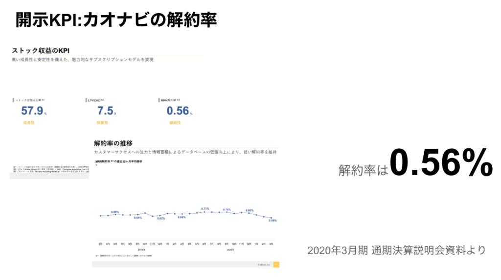 saaslife_開示KPI:カオナビの解約率