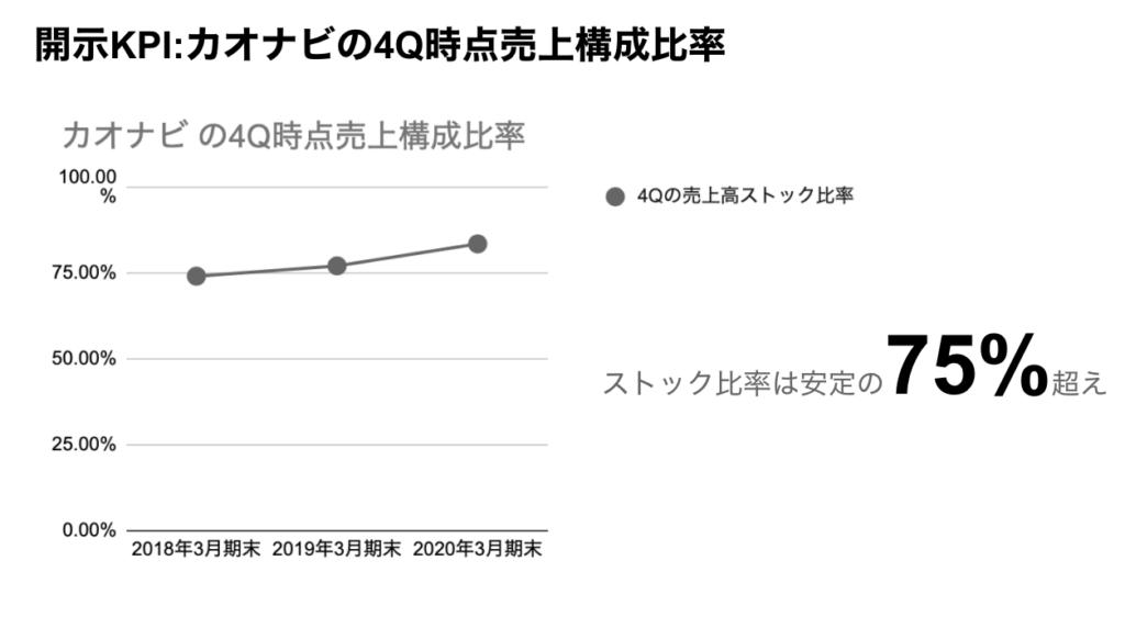saaslife_開示KPI:カオナビの4Q時点売上構成比率