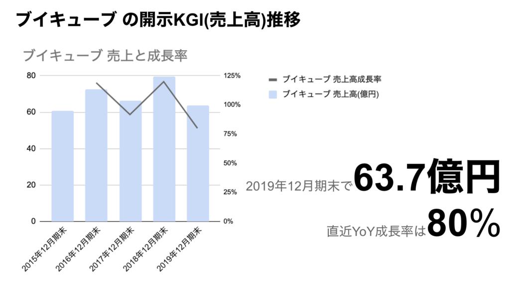 saaslife_ブイキューブ の開示KGI(売上高)推移