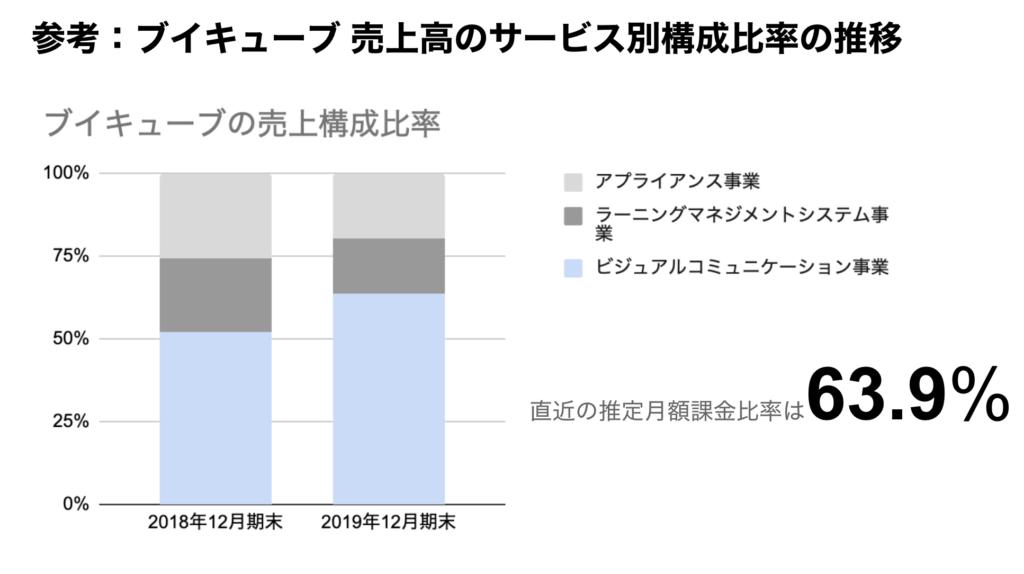 saaslife_参考:ブイキューブ 売上高のサービス別構成比率の推移