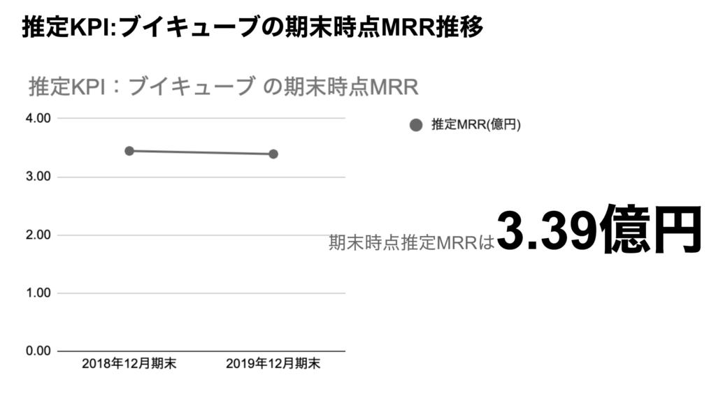 saaslife_推定KPI:ブイキューブの期末時点MRR推移