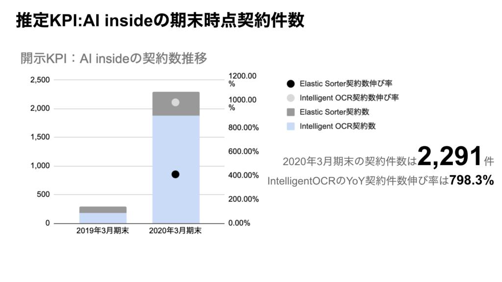 saaslife_推定KPI:AI insideの期末時点契約件数