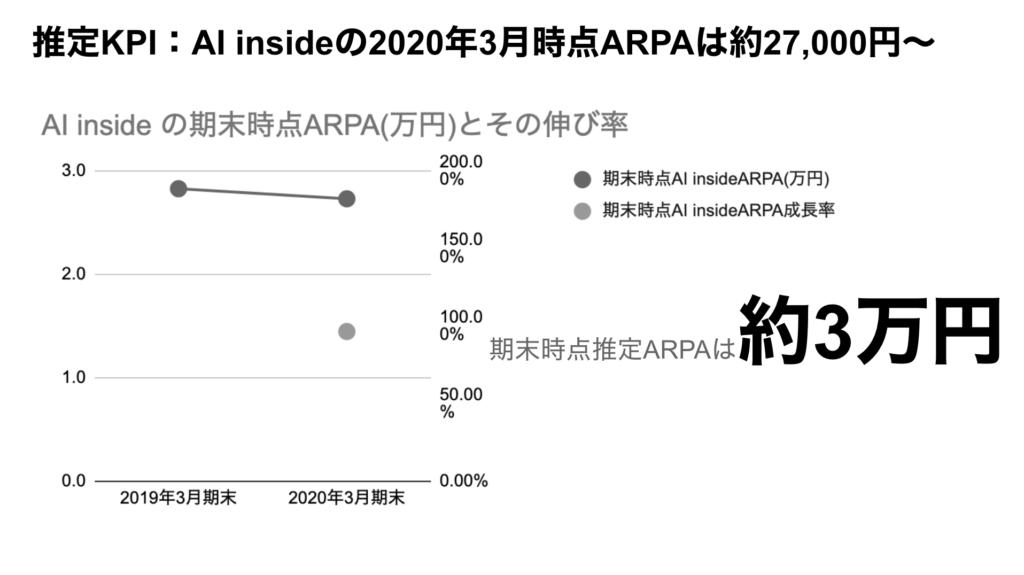 saaslife_推定KPI:AI insideの2020年3月時点ARPAは約27,000円〜