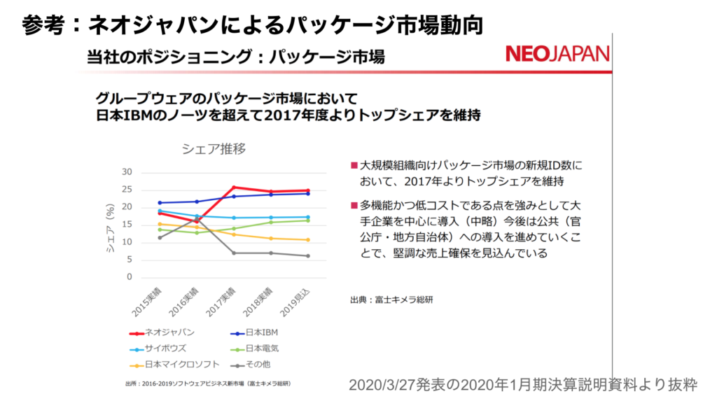 saaslife_参考:ネオジャパンによるパッケージ市場動向
