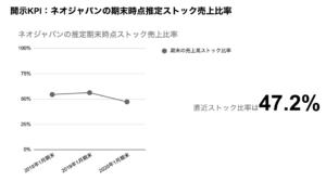 saaslife_開示KPI:ネオジャパンの期末時点推定ストック売上比率