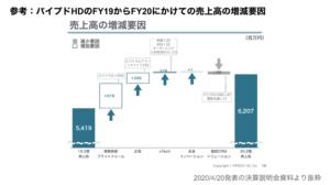 saaslife_参考:パイプドHDのFY19からFY20にかけての売上高の増減要因