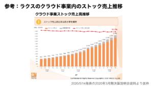 saaslife_参考:ラクスのクラウド事業内のストック売上推移