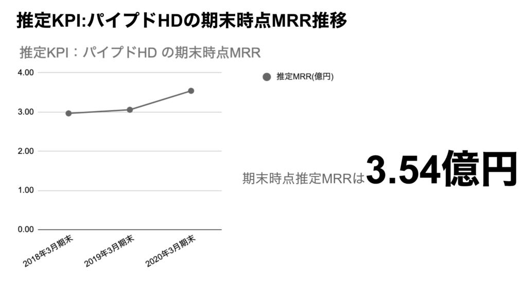 saaslife_推定KPI:パイプドHDの期末時点MRR推移