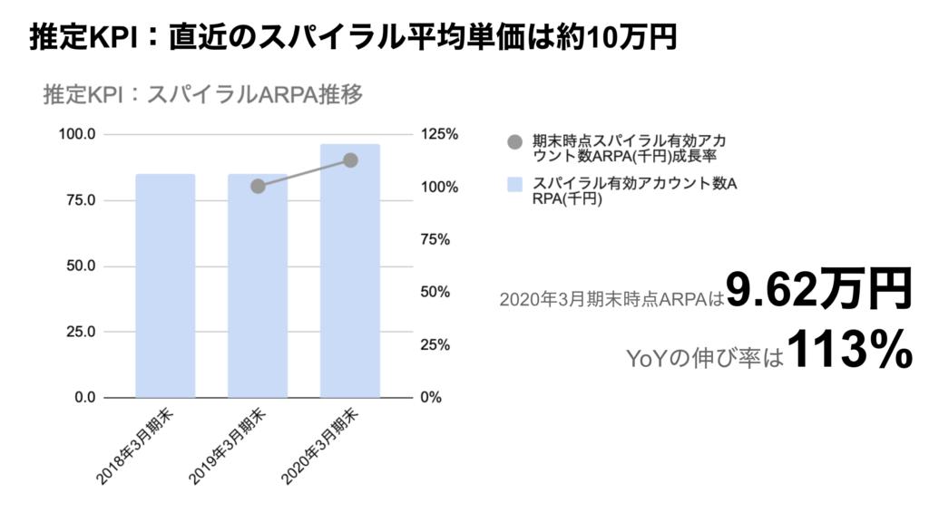 saaslife_推定KPI:直近のスパイラル平均単価は約10万円