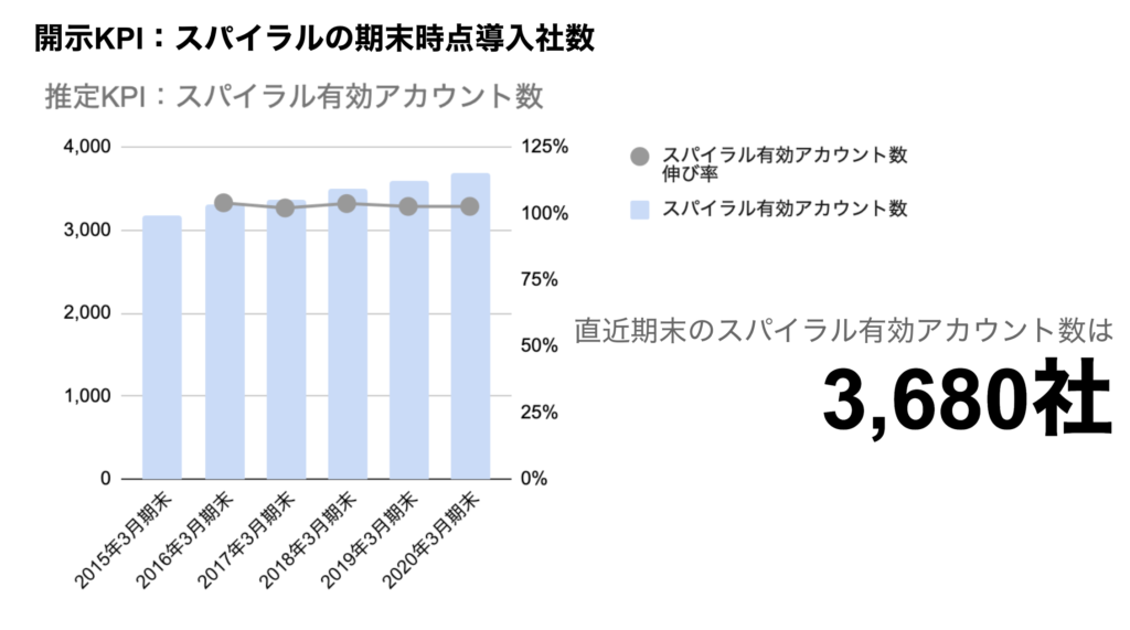saaslife_開示KPI:スパイラルの期末時点導入社数