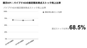 saaslife_開示KPI:パイプドHDの期末時点推定ストック売上比率