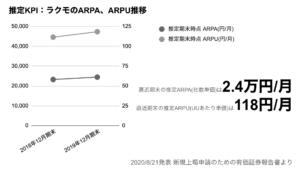 saaslife_推定KPI:ラクモのARPA、ARPU推移