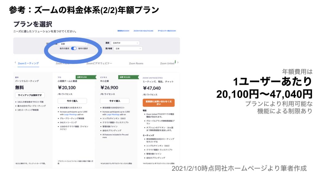 saaslife_参考:ズームの料金体系(2/2)年額プラン
