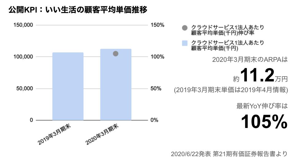 saaslife_公開KPI:いい生活の平均顧客単価推移