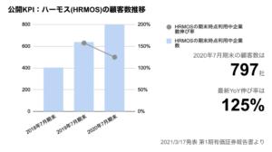 saaslife_公開KPI:ハーモス(HRMOS)の顧客数推移