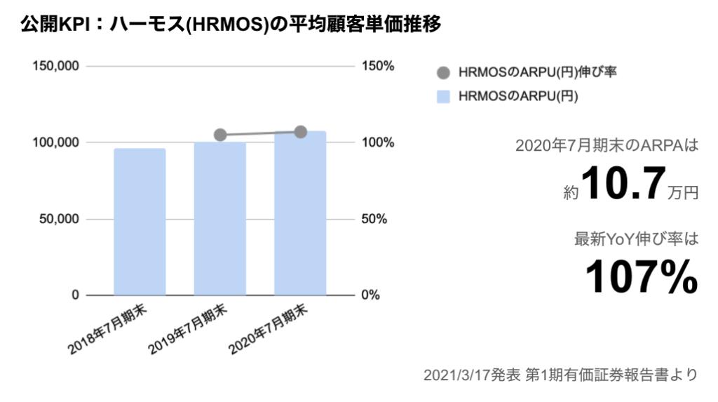 saaslife_公開KPI:ビジョナルの平均顧客単価推移