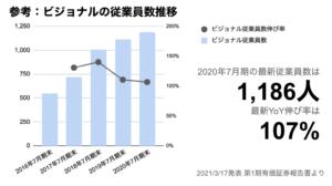 saaslife_参考:ビジョナルの従業員数推移
