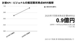 saaslife_推定KPI:ビジョナルの推定期末時点MRR推移